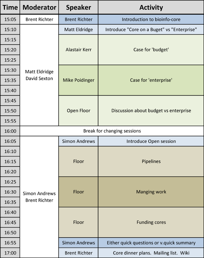 Bioinf core ismb2014 timings public.png